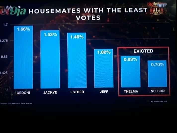 Big brother naija week 4 Voting Results Percentage
